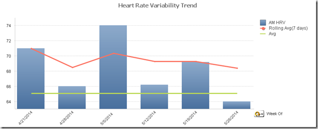 hrv heart rate variability trend