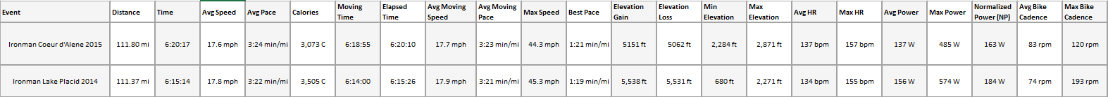Garmin Connect IMLP vs IMCdA Ride Compare Table