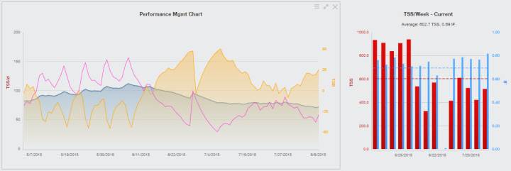 Training Peaks PMC Chart for Steelman 2015 Olympic