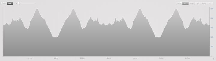 French Creek Olympic Triathlon Bike Course Elevation Profile