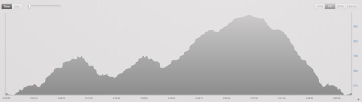French Creek Olympic Triathlon Run Course Elevation Profile